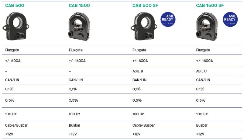 CAB500 传感器